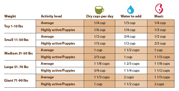 Ideal Dog Food Prices
