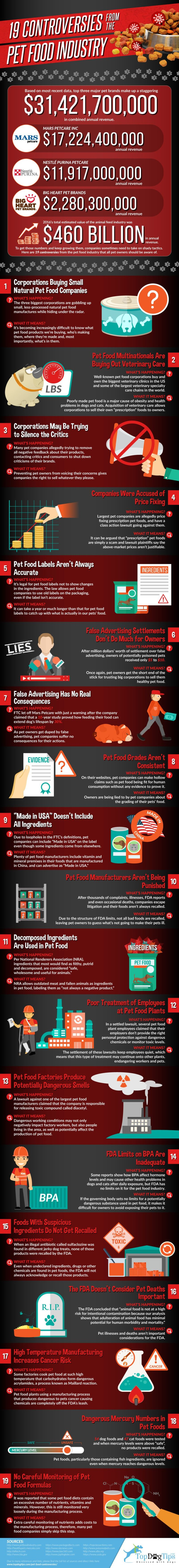 Check out this infographic listing 19 pet food controversies you may not be aware of surrounding the pet food industry in the past few years.